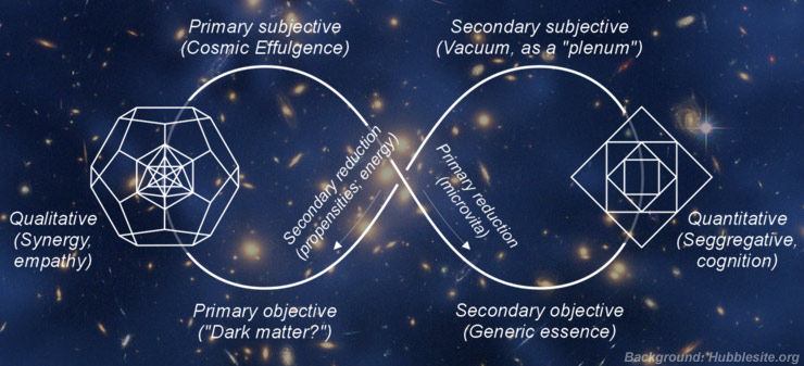 Microvita Cosmology / Wave Matrix Physics